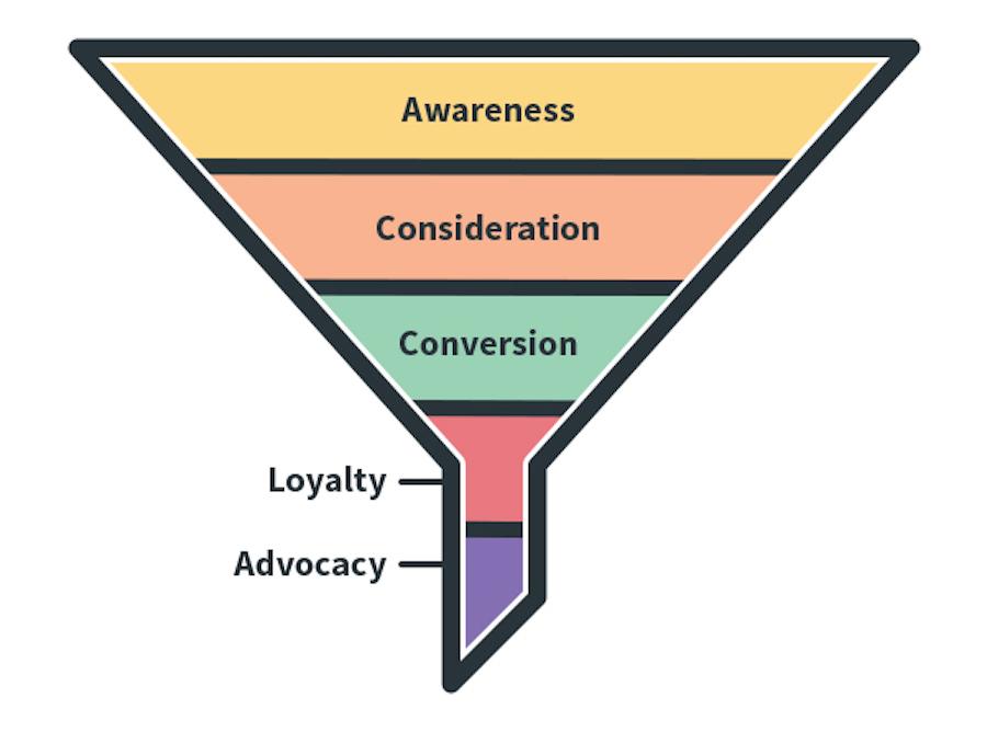 B2B content marketing strategy - marketing funnel